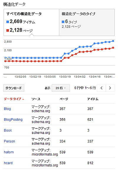 Googleウェブマスターツールの構造化データの結果