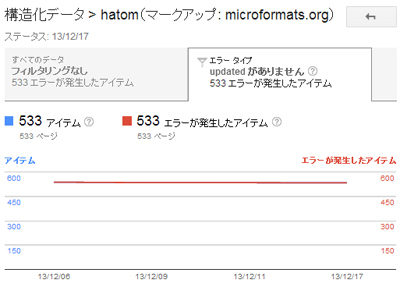 Googleウェブマスターツールの構造化データ(microformats)でのエラー(updatedがありません)