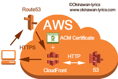 Diagram for the HTTPS connection of AWS S3 by CloudFront and ACM.