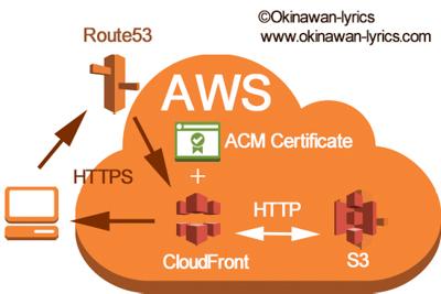 お名前.comで購入したドメインのネームサーバーをAWS Route53に変更