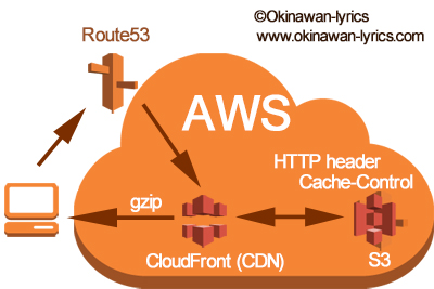 Diagram for S3 and CloudFront of AWS.