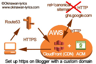 Diagram for Set up https on Blogger with a custom domain.