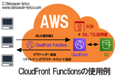 CloudFront Functionsの使用例